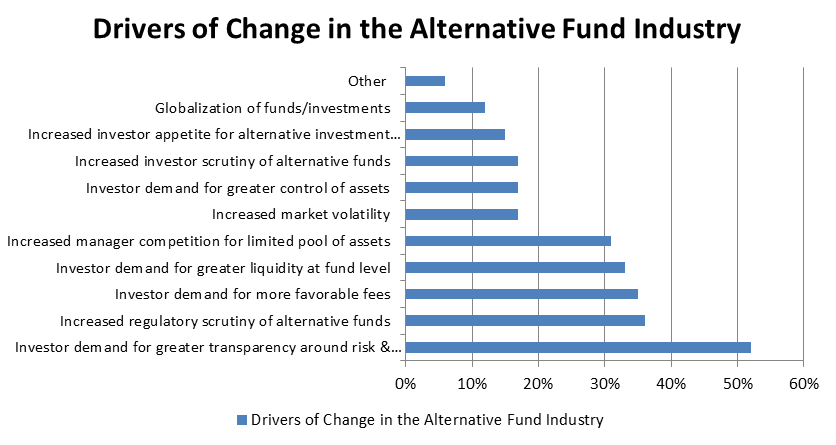 Drivers of Change in the Alternative Fund Industry Graph