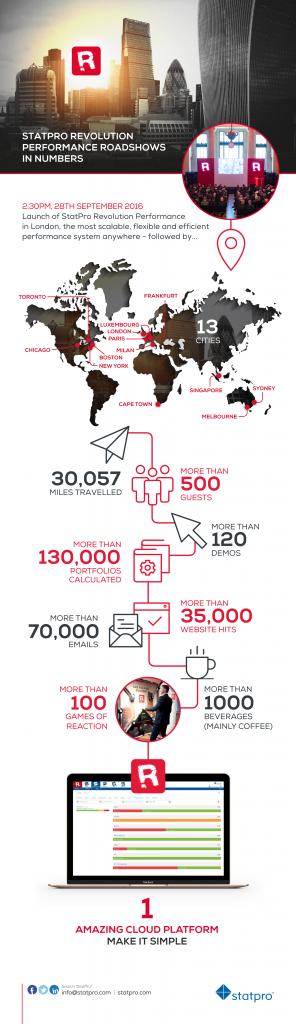Roadshow Infographic