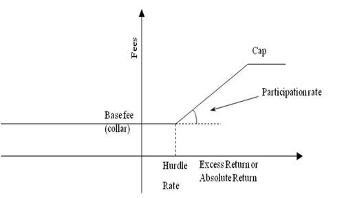 Asymmetric Performance Fees